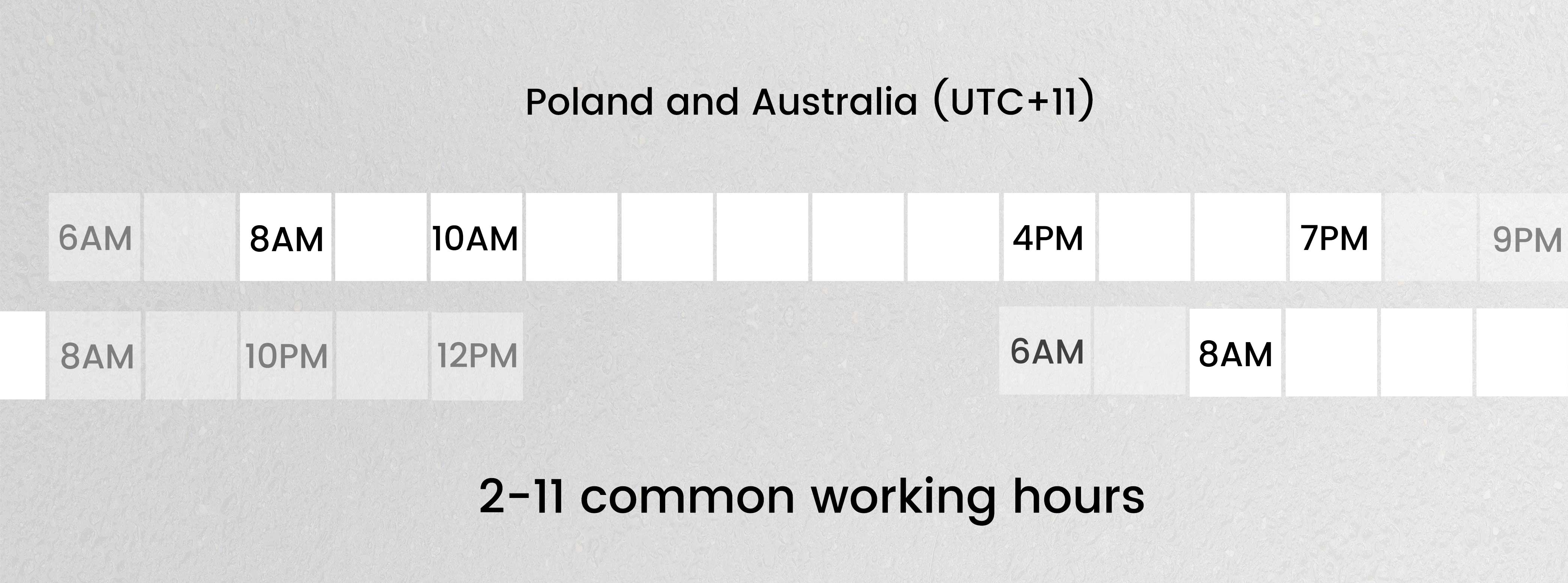 Australia and Poland common working hours in different timezones