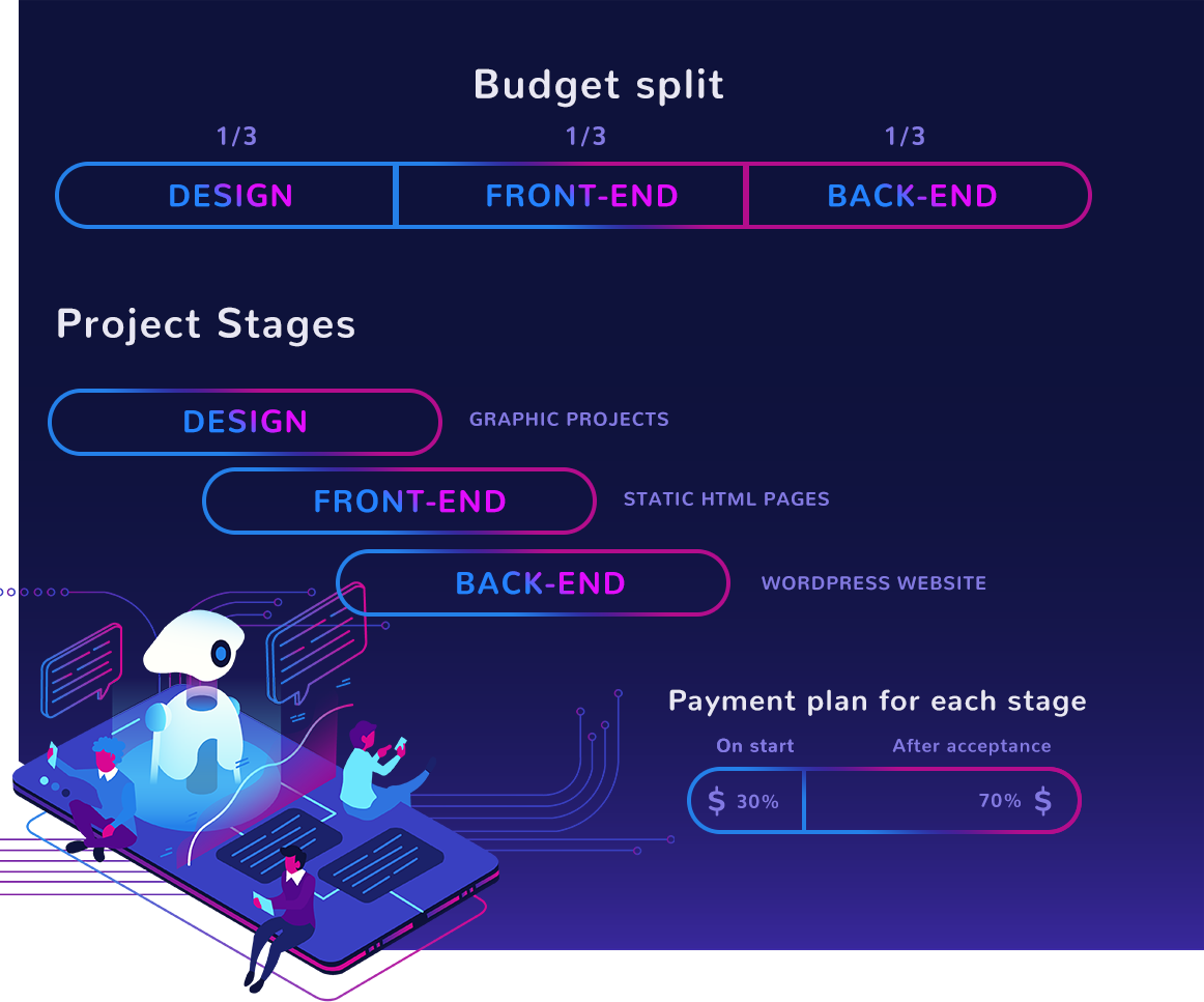 Codenest payment plan