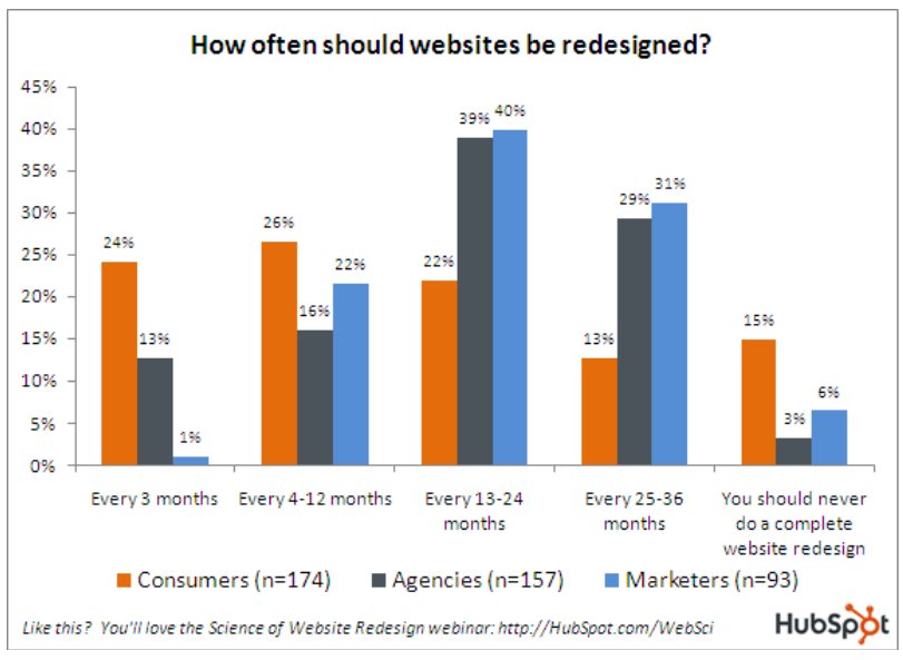 how often website redesign