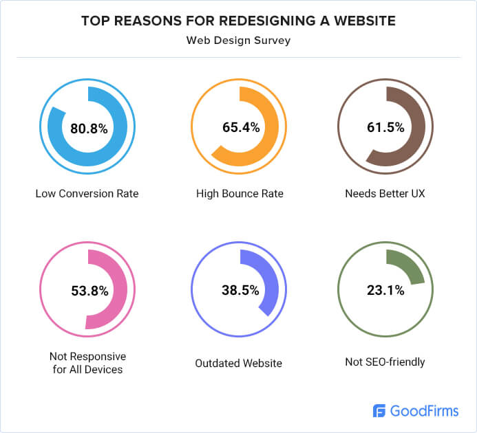 Top reasons for website redesign