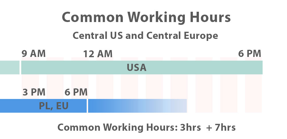 central united states poland common working hours
