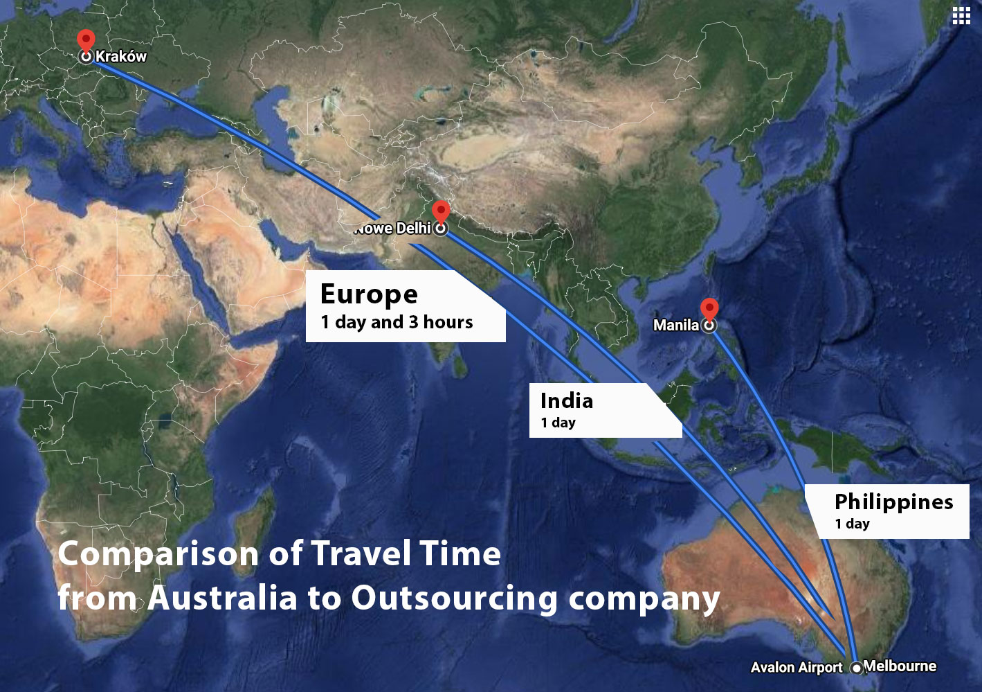 comparison travel distance from australia to oursourcing company in europe