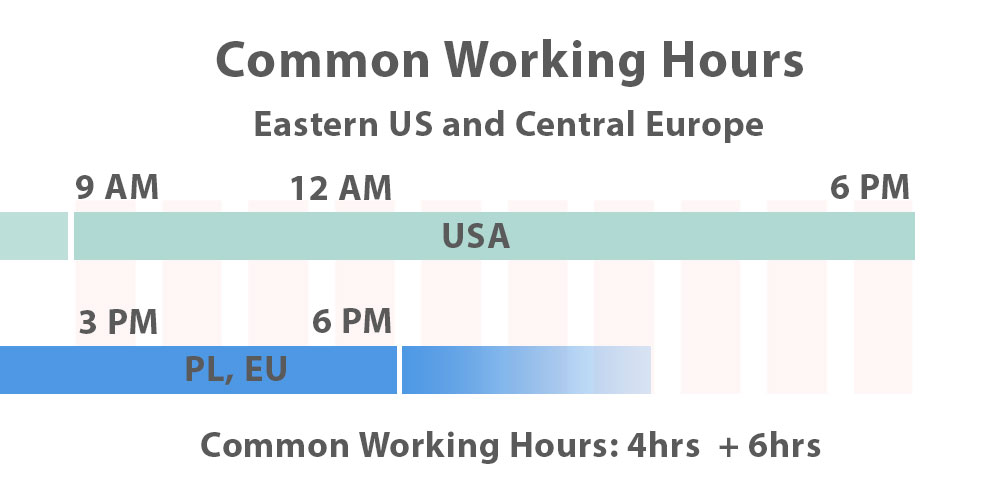 Eastern US Poland Central Europe common working hours between timezones