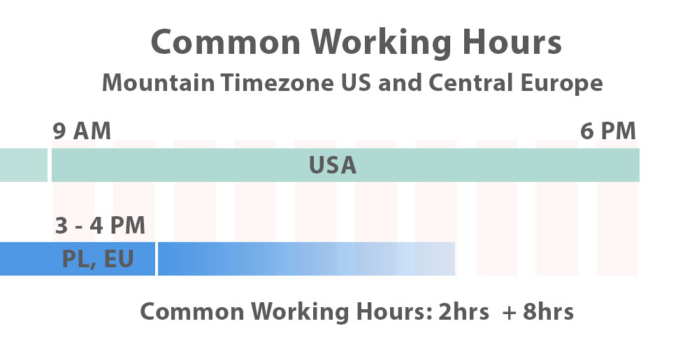 Common working hours between poland central europe and mountain timezone in the us