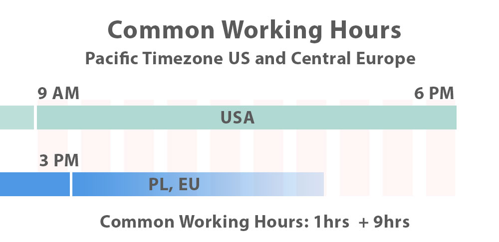 Common working hours between Pacific Timezone in usa and poland in central europe